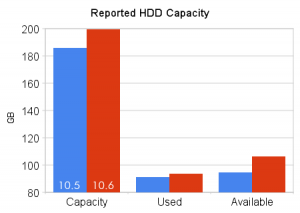 Reported HDD Capacity